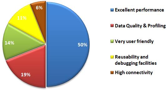 Percentages of Votes ETL poll