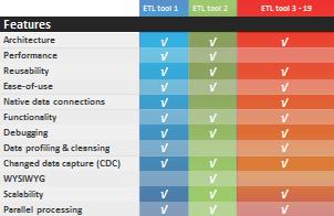 ETL tools comparison