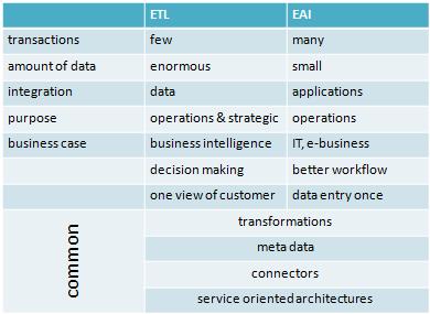ETL versus EAI