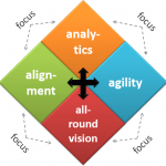Why are organizations so fixated on analytics?