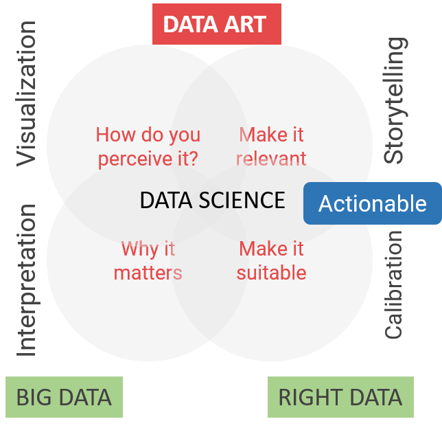 From Big Data to Right Data