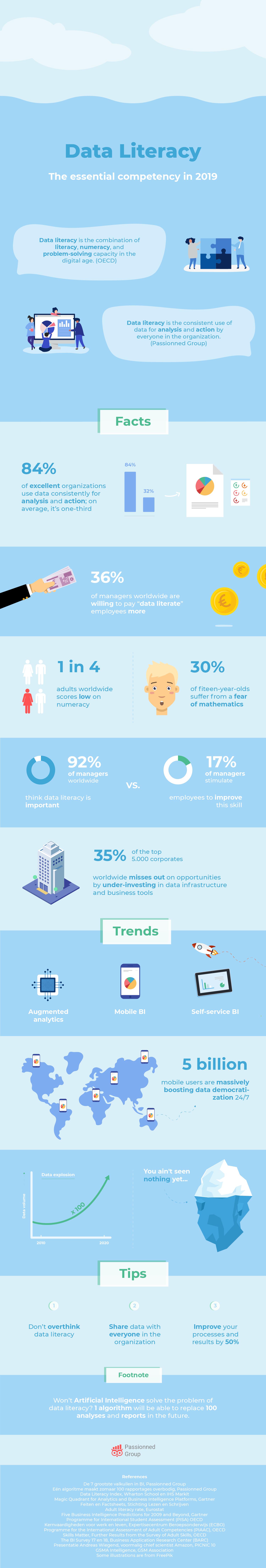 Data literacy infographic