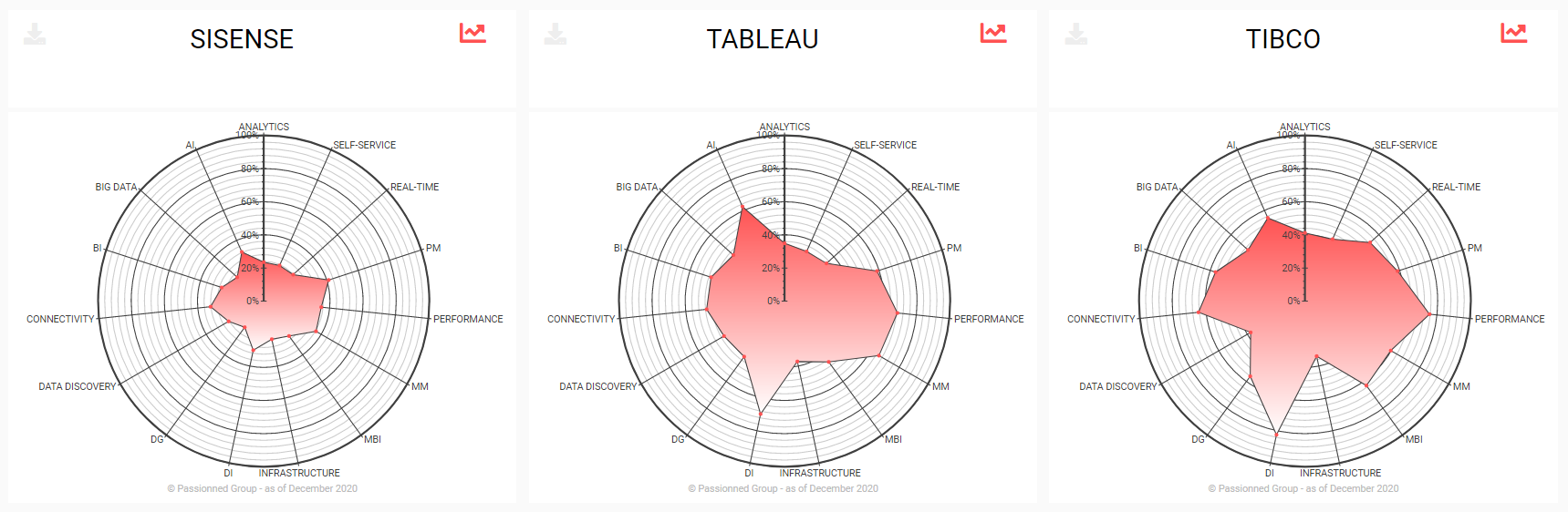 Radar graph visualizations generated by Intelligent Insights