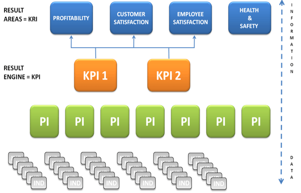 Key Performance Indicators (KPIs) are the result engine of the outcome