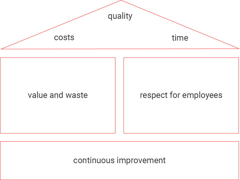 A promising journey towards a new company culture: the Lean house