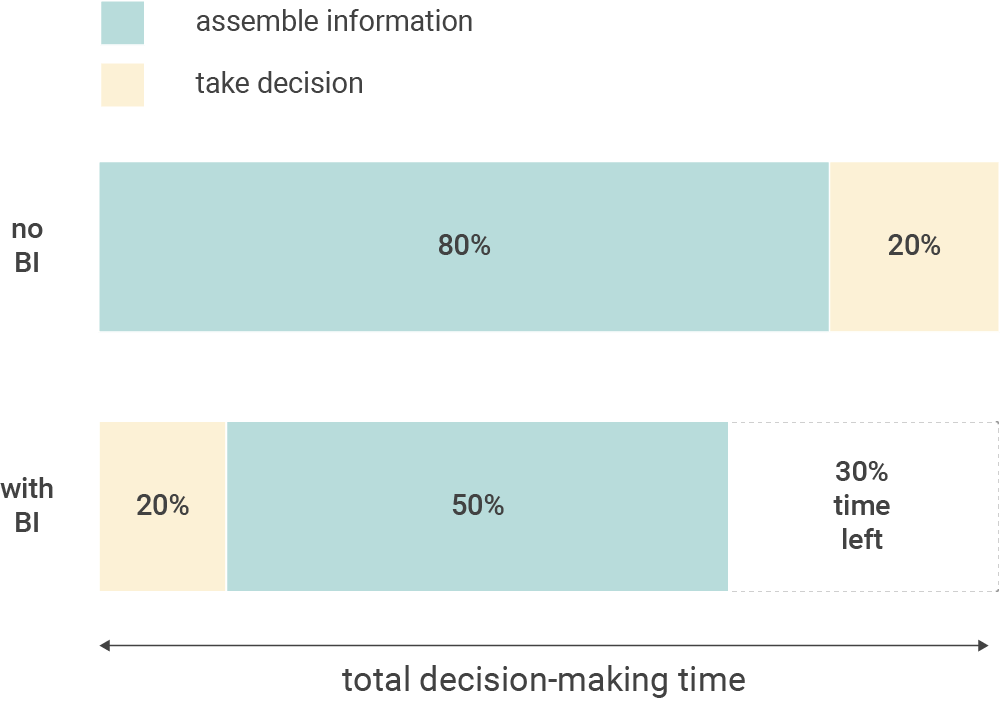 Making better decisions faster with BI / Analytics