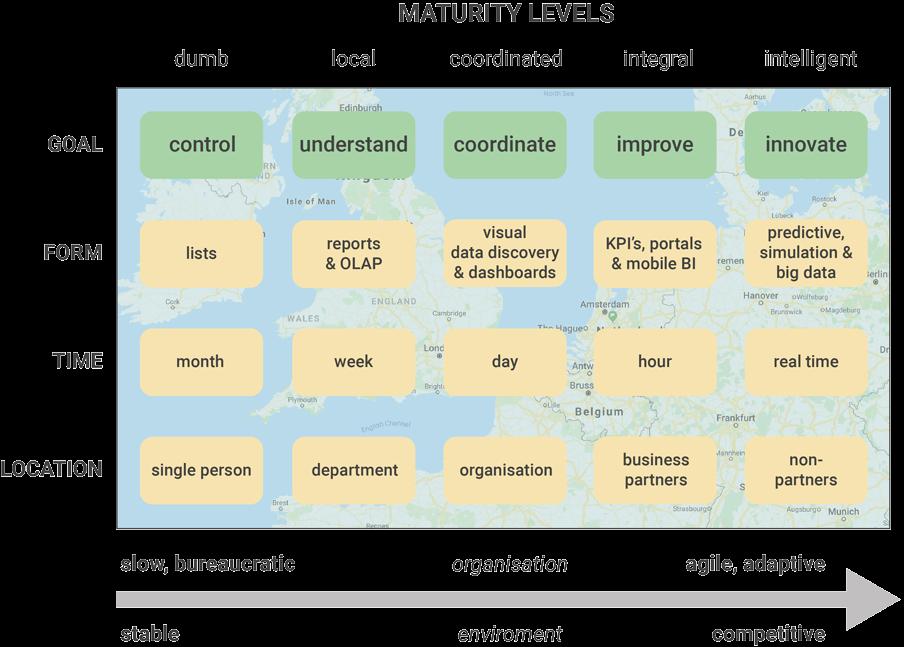 Maturity of Business Intelligence
