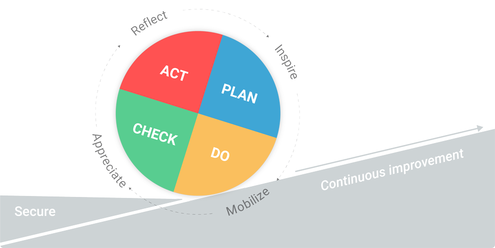 PDCA securing results