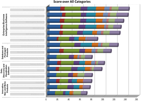 Ranking of Business Intelligence software across all categories (12) based on 169 requirements.