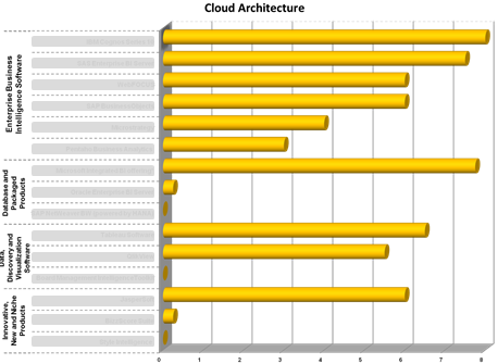 Ranking in de category 'Cloud architecture'