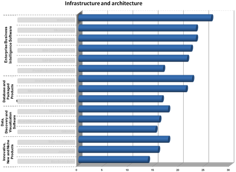 Ranking of Business Intelligence software in the category 'Infrastructure and Architecture'