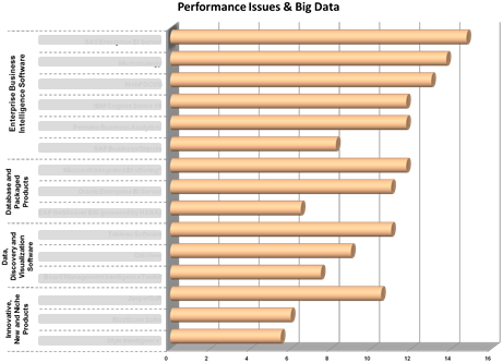 Ranking in the category 'Performance Issues & Big Data'
