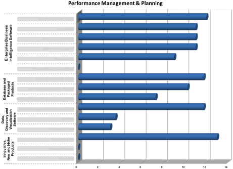 Ranking of the software in the category 'Performance management & planning'