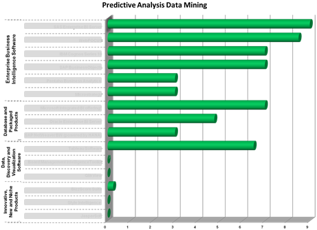 Ranking of BI software in the category 'Predictive Analysis & Data mining'