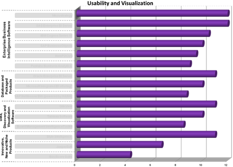 Ranking of the different Business Intelligence software in the category 'Usability and Visualization'
