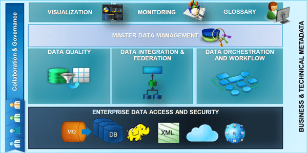 SAS Data Management architecture