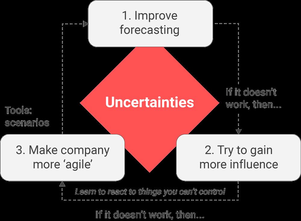 Scenario Planning Image