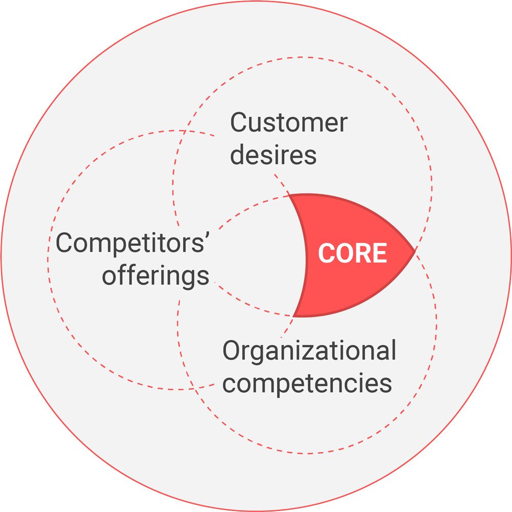 Strategic core