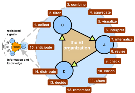 Business Intelligence training: the Business Intelligence cycle consists of 15 steps