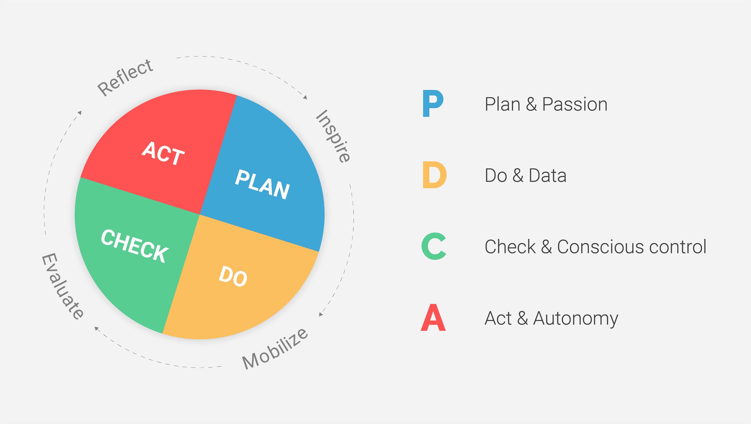 The datacratic PDCA