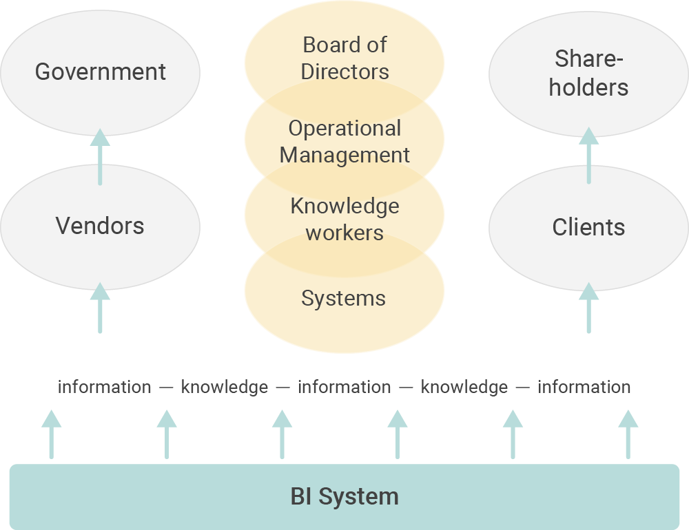 The most important stakeholders of Business Analytics