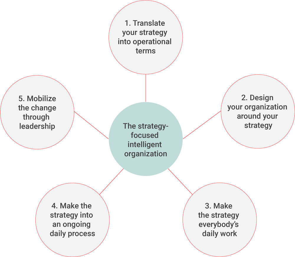 Reach your strategic goals in 5 steps