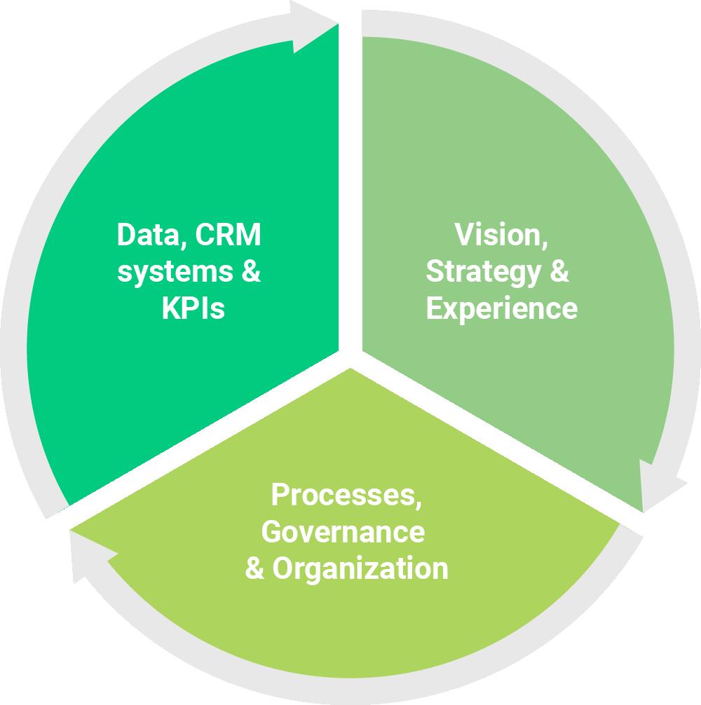The three main aspects of customer focus